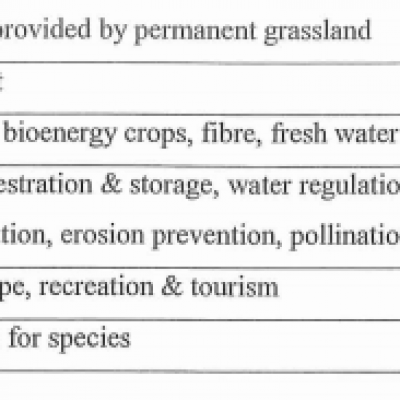 Assessment of Ecosystem Services from Permanent Grassland Systems