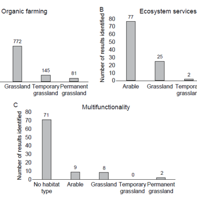 Effects of organic farming on ecosystem services and multifunctionality in Switzerland: the ServiceGrass project