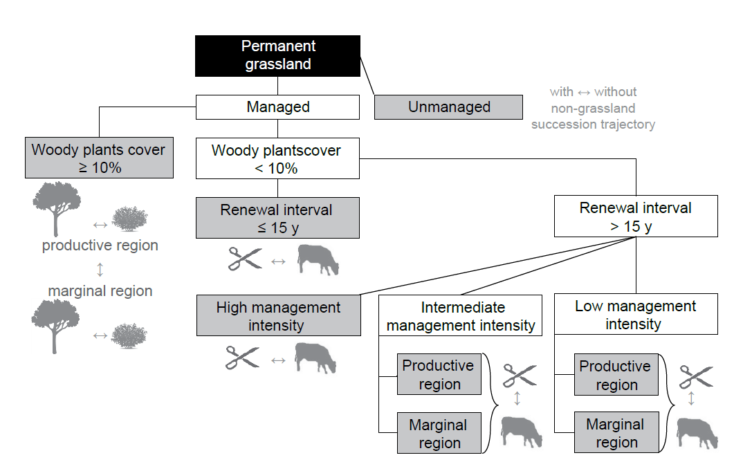 A management-based typology for European permanent grasslands